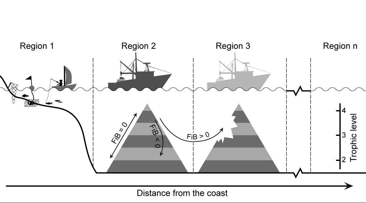 Marine Tropic Index Fishing In Balance Index And Region Based