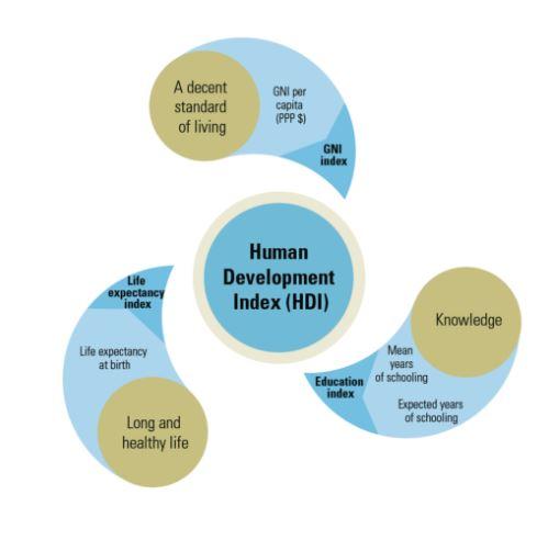 HDI graph